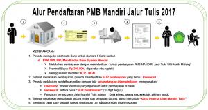 Read more about the article Jadwal Penerimaan Mahasiswa Baru UIN Maulana Malik Ibrahim Malang Jalur MANDIRI TULIS 2017